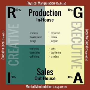 Corporate Personality Distribution