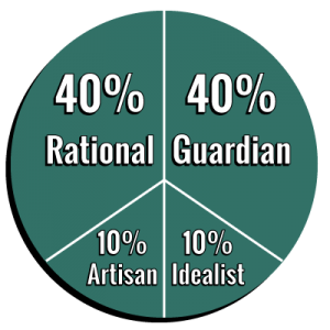 Personality Pie Graph