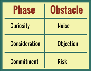 Sales Phases and Obstacles